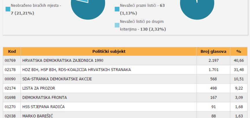 Preliminarni rezultati izbora: HDZ 1990 uvjerljivo vodi u izbornoj jedinici Prozor – Rama