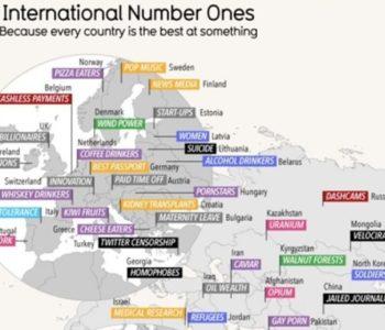 Nijemci imaju putovnicu, Srbi najviše pušača, Hrvati najbolji u doniranju organa, BiH nema na mapi