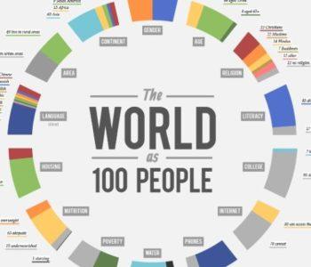 Ovako bi izgledao svijet da na njemu živi 100 ljudi