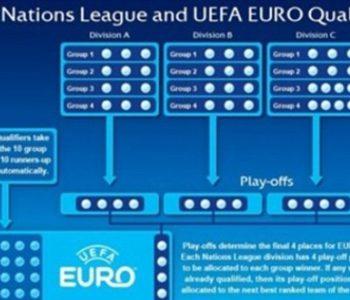UEFA predstavila Ligu nacija