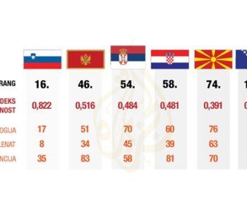 Zemlje rangirane po kreativnosti: BiH uvjerljivo najlošija