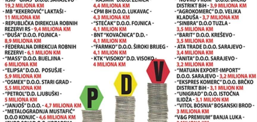 Poduzeća i državne institucije duguju 366 milijuna KM poreza