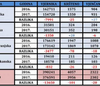CRNA HRVATSKA STATISTIKA Pogledajte koliko je Hrvata manje u BiH; Tko je kriv?