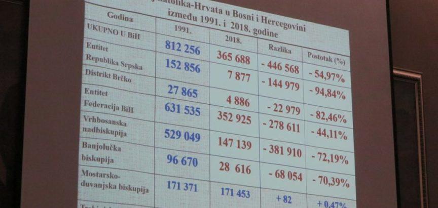 Kardinal Puljić: Od 1991. godine Vrhbosanska nadbiskupija i Banjolučka biskupija izgubile više od 70 posto katolika