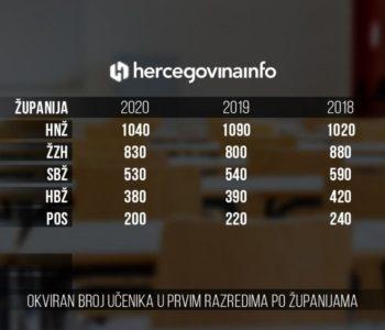 Već 15 godina pada broj hrvatskih prvašića u BiH