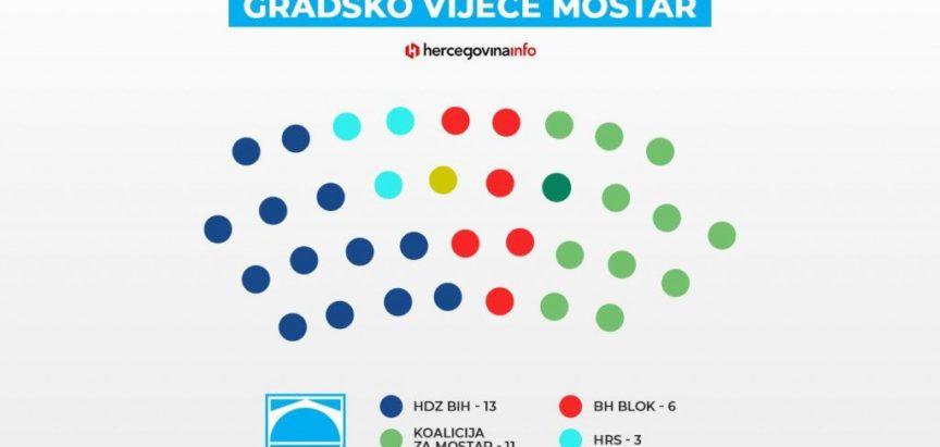 Potvrđeni rezultati izbora u Mostaru, HDZ-u 13 vijećnika, Koaliciji za Mostar 11
