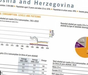 Nismo najgori: Građanin BiH godišnje popije 7,1 litara alkohola